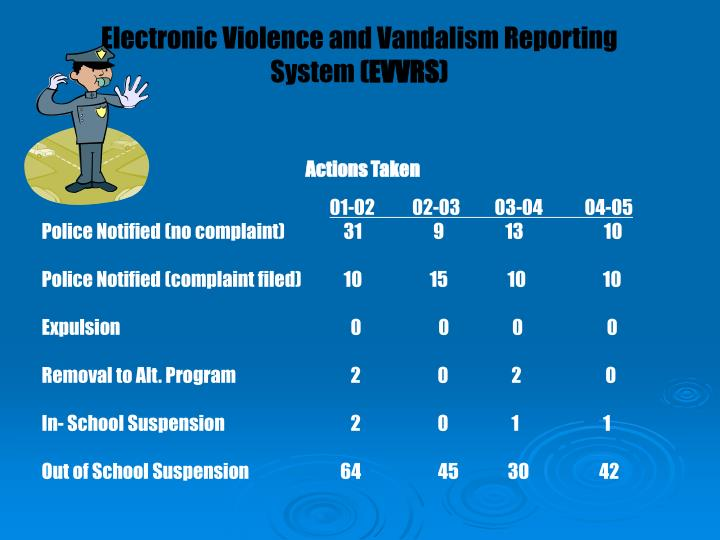 Electronic Violence and Vandalism Reporting System