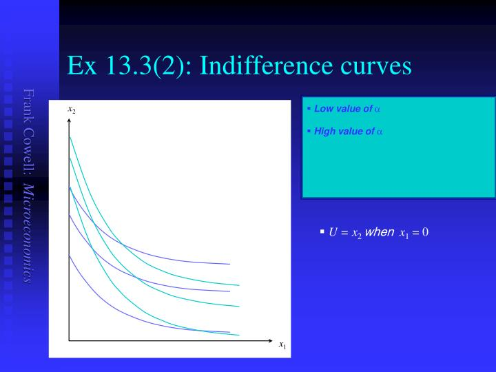 Ex 13.3(2): Indifference curves