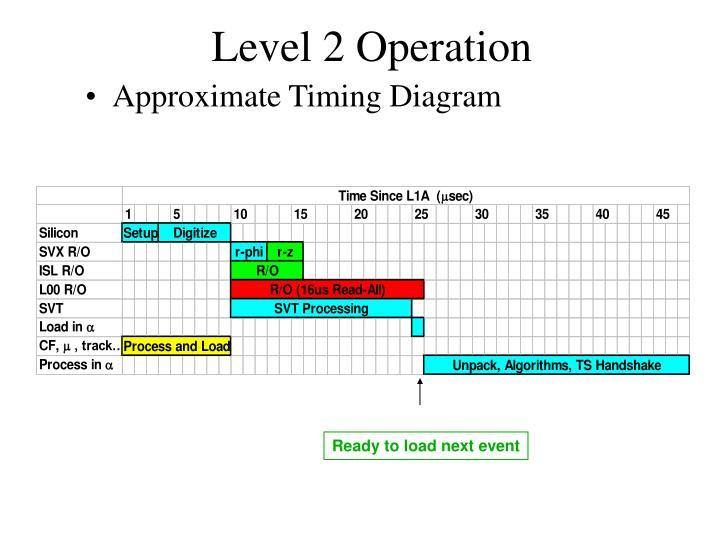 Level 2 Operation