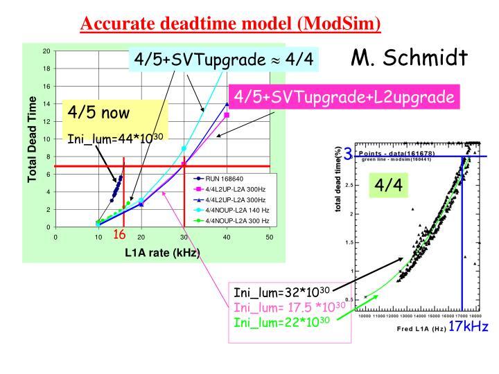 Accurate deadtime model (ModSim)
