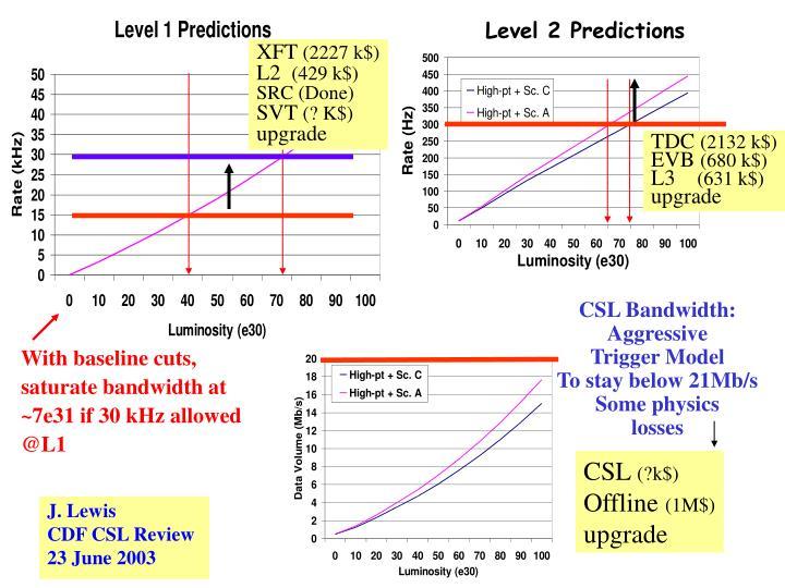 Level 2 Predictions