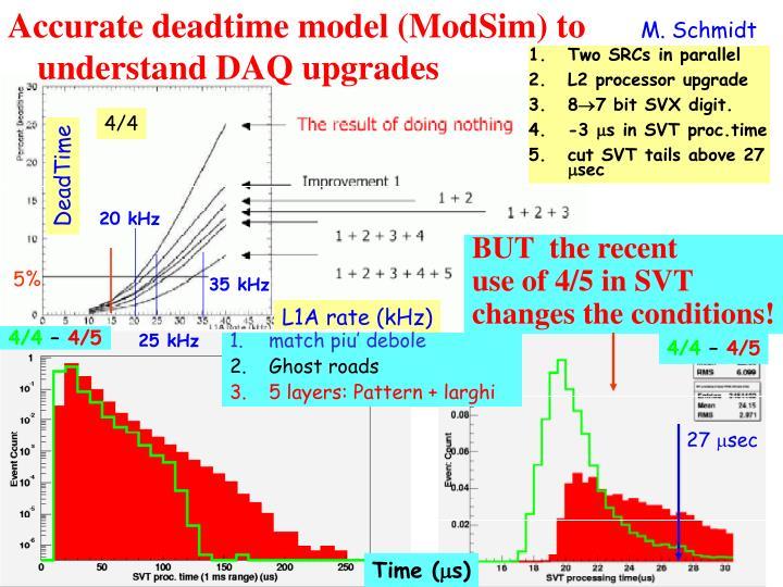 Accurate deadtime model (ModSim) to understand DAQ upgrades