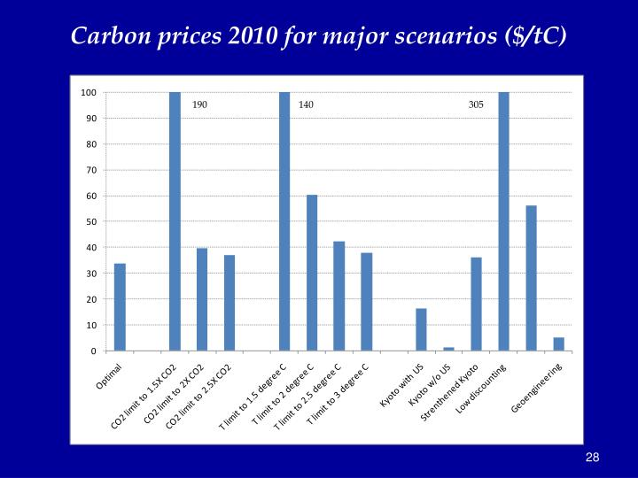Carbon prices 2010 for major scenarios ($/tC)