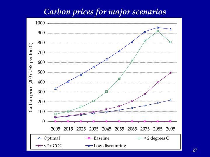 Carbon prices for major scenarios