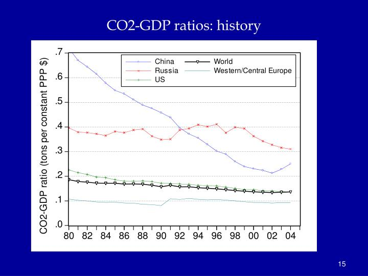 CO2-GDP ratios: history