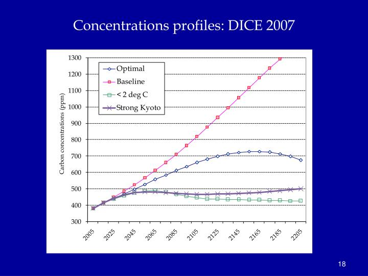 Concentrations profiles: DICE 2007