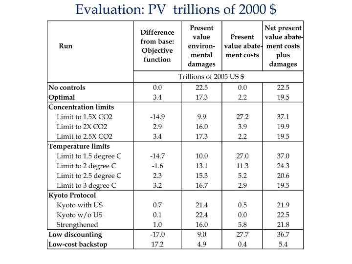 Evaluation: PV  trillions of 2000 $