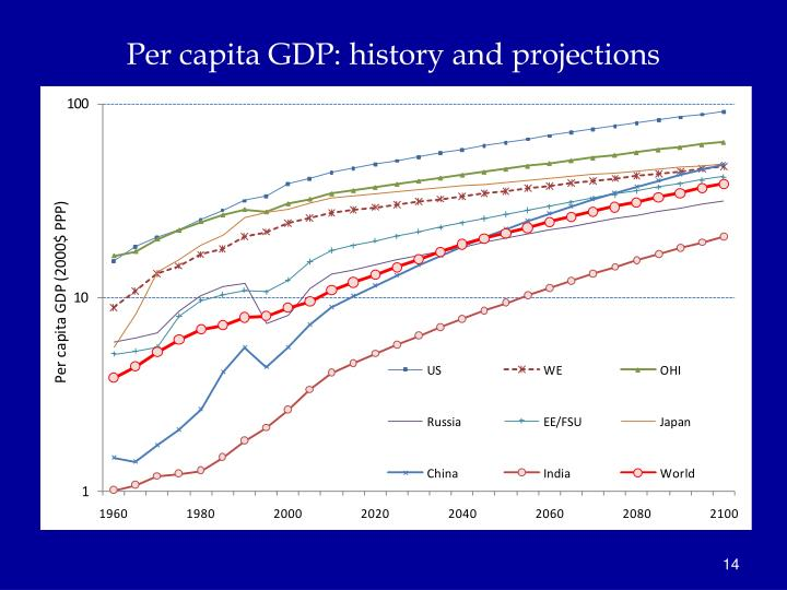 Per capita GDP: history and projections