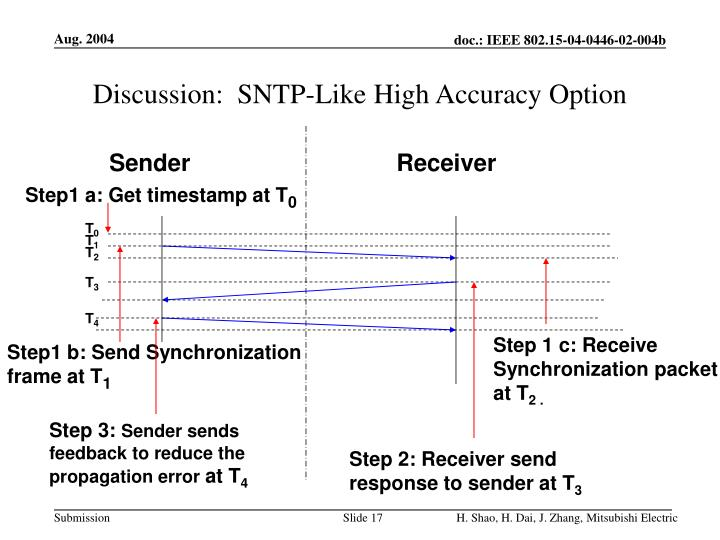 Discussion:  SNTP-Like High Accuracy Option
