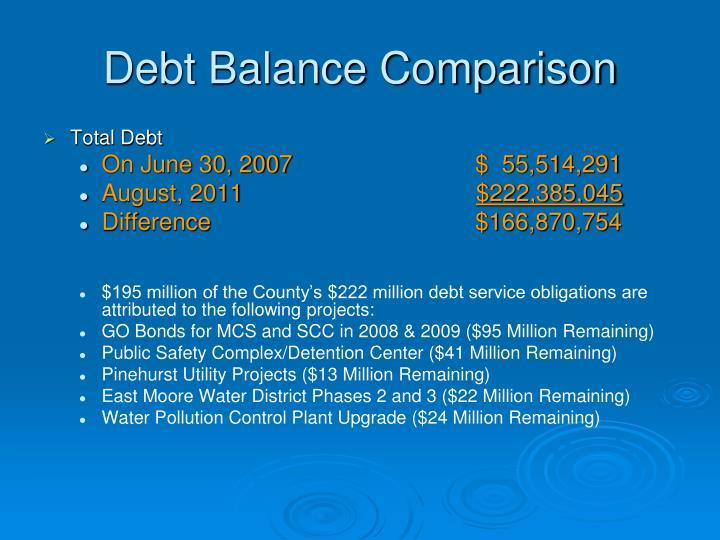 Debt Balance Comparison