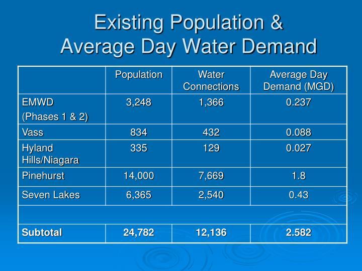 Existing Population &