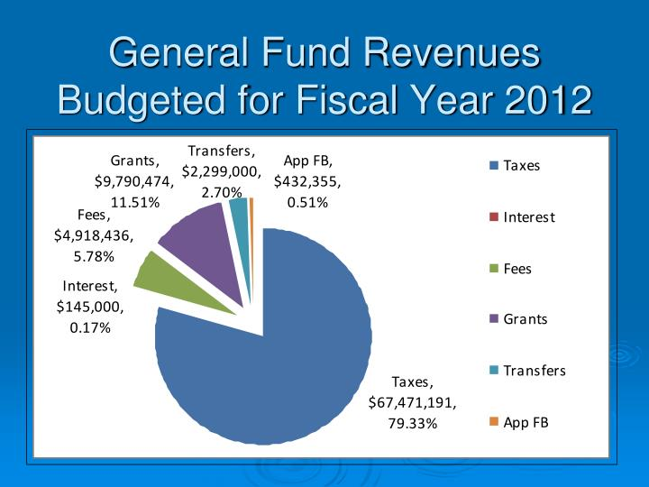 General Fund Revenues Budgeted for Fiscal Year 2012