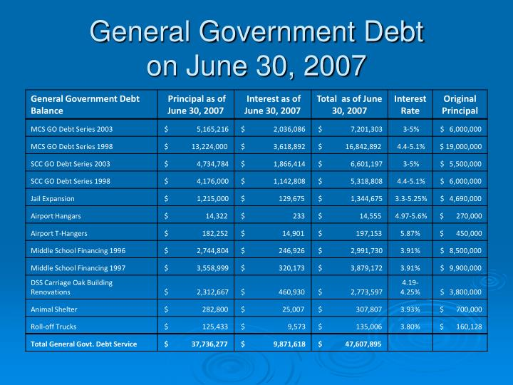 General Government Debt