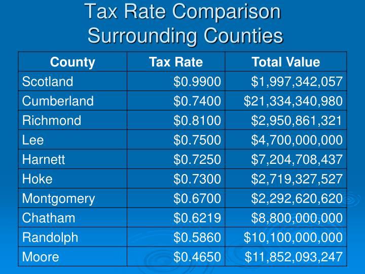 Tax Rate Comparison