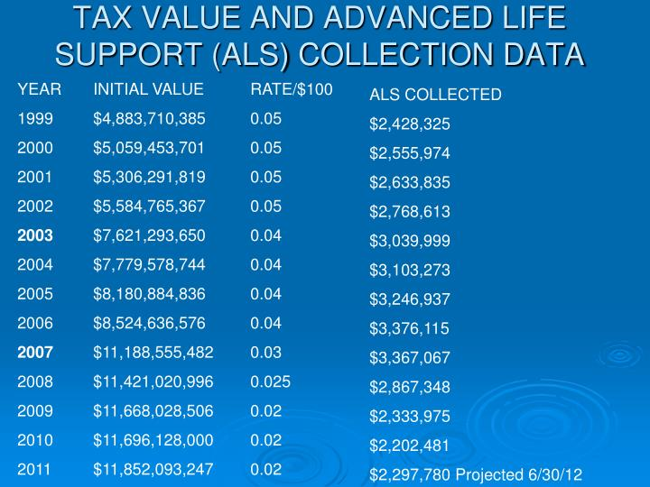 TAX VALUE AND ADVANCED LIFE SUPPORT (ALS) COLLECTION DATA