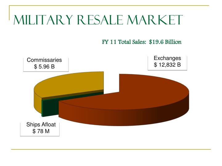 Military Resale Market
