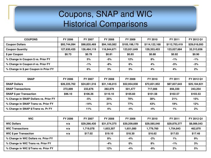 Coupons, SNAP and WIC                             Historical Comparisons
