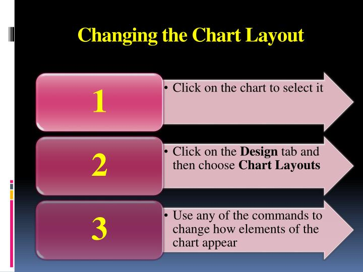 Changing the Chart Layout