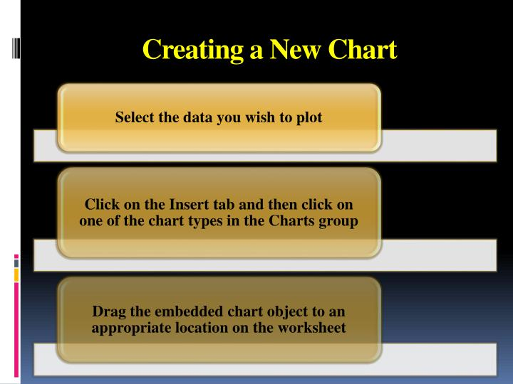 Creating a New Chart