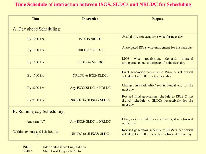 Time Schedule of interaction between ISGS, SLDCs and NRLDC for Scheduling