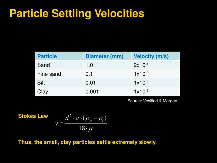 Particle Settling Velocities