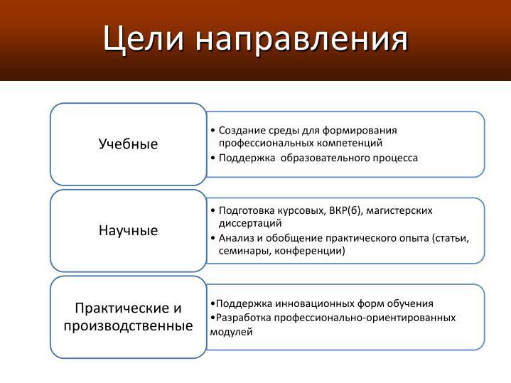 Цели направления