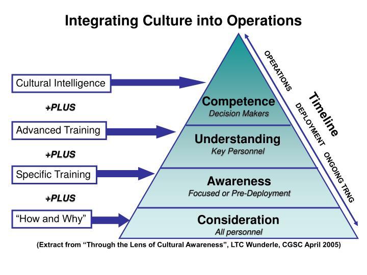 Integrating Culture into Operations