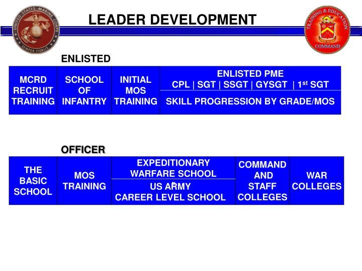 LEADER DEVELOPMENT