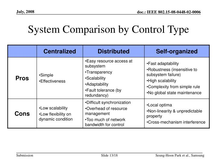 System Comparison by Control Type