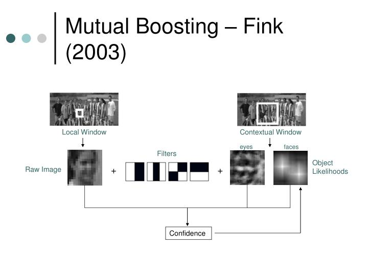 Mutual Boosting – Fink (2003)