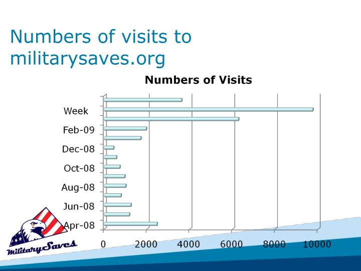 Numbers of visits to  militarysaves.org