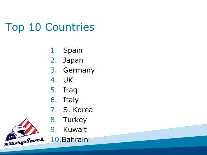 Top 10 Countries