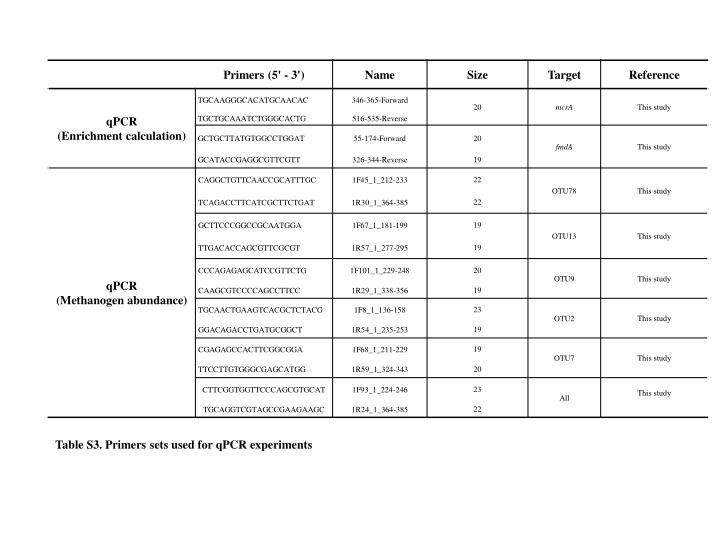Table S3.