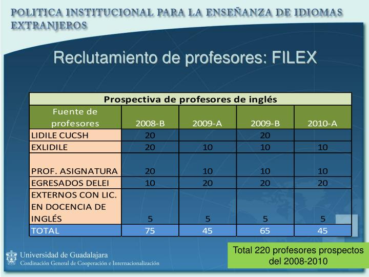 Reclutamiento de profesores: FILEX