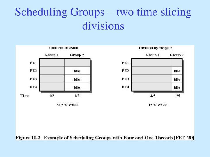 Scheduling Groups – two time slicing divisions