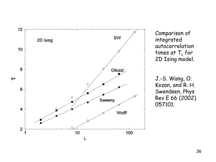 Comparison of integrated autocorrelation times at T