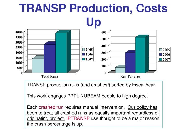 TRANSP Production, Costs Up