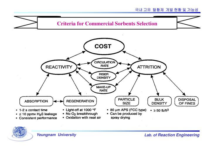 Criteria for Commercial Sorbents Selection