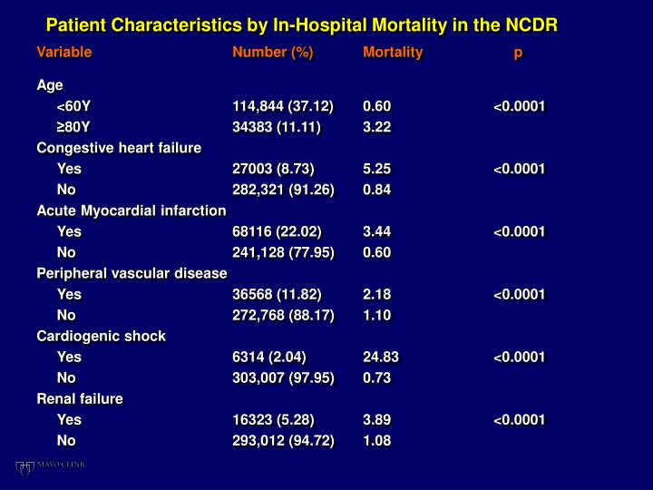 Patient Characteristics by In-Hospital Mortality in the NCDR