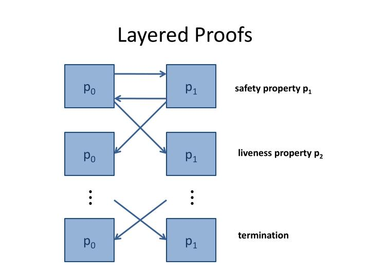 Layered Proofs