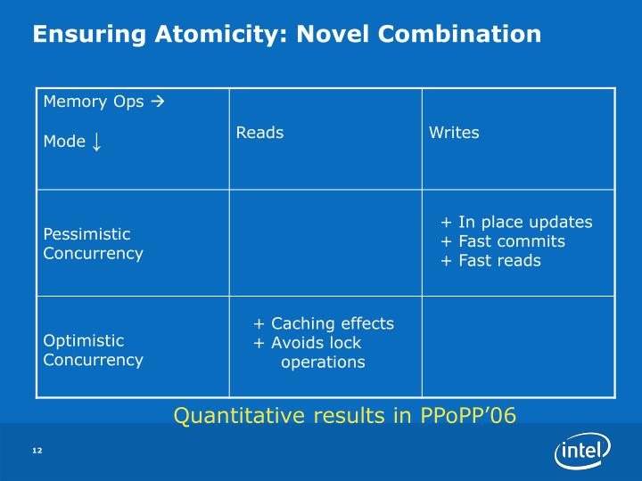 Ensuring Atomicity: Novel Combination