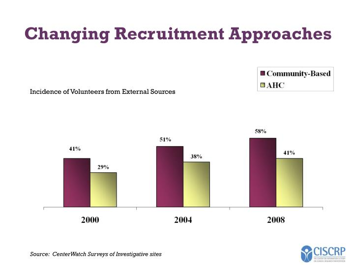 Changing Recruitment Approaches
