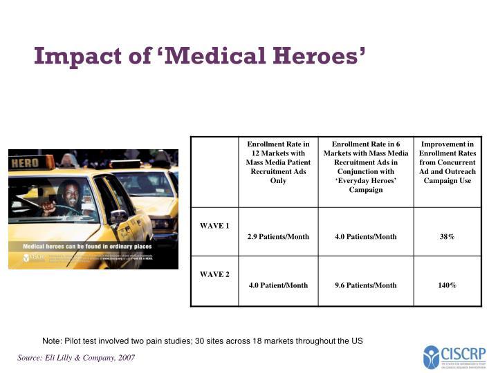 Impact of 'Medical Heroes'