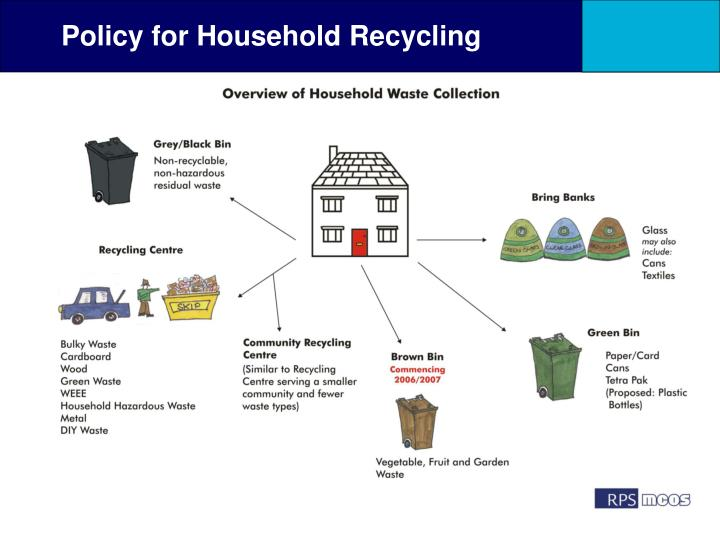 Policy for Household Recycling