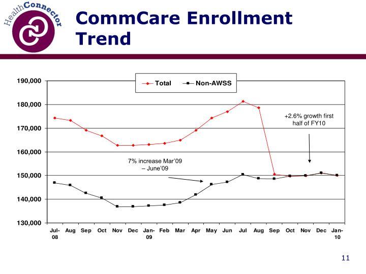 CommCare Enrollment Trend