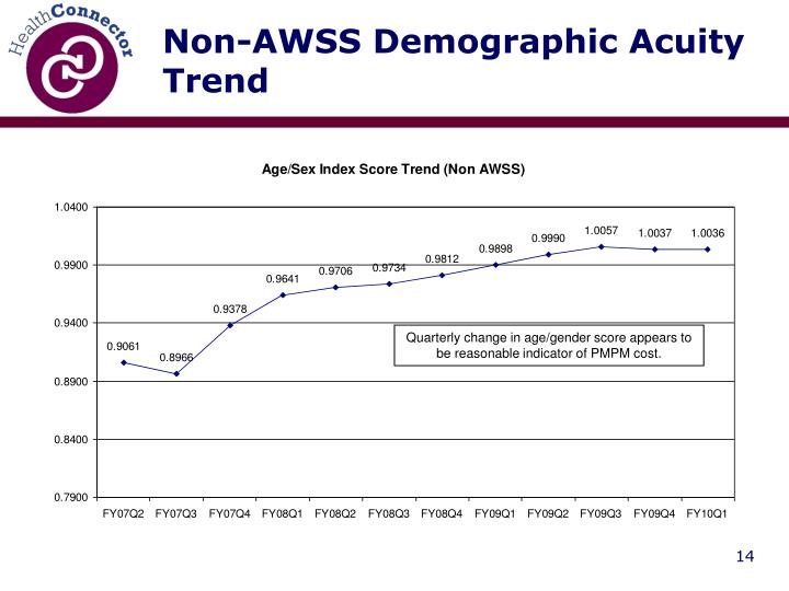 Non-AWSS Demographic Acuity Trend