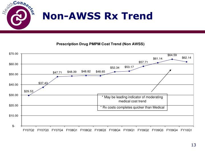 Non-AWSS Rx Trend