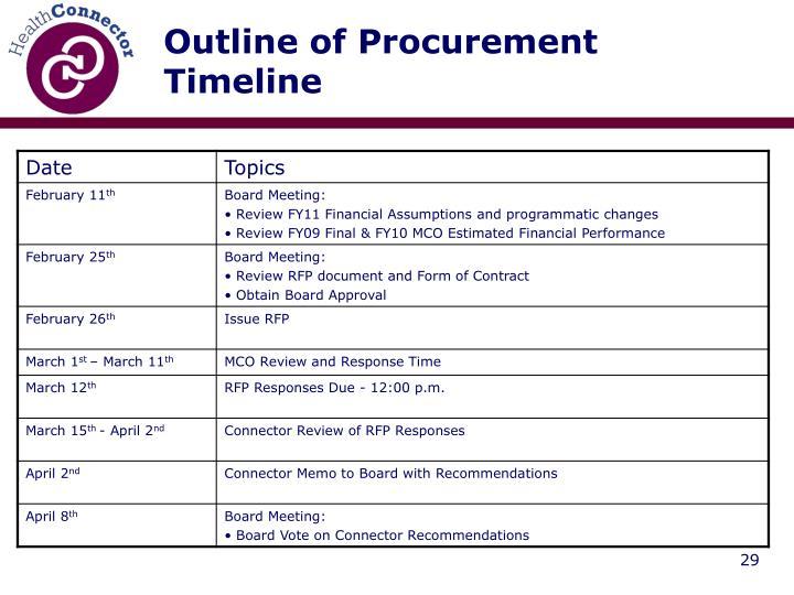 Outline of Procurement Timeline