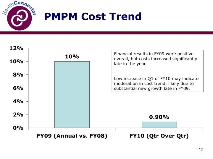 PMPM Cost Trend
