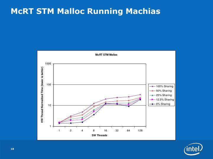 McRT STM Malloc Running Machias